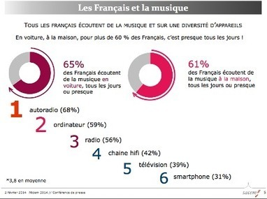 Bilan : l'année 2013 de l'industrie musicale décortiquée par le MIDEM | Music Industry News | Scoop.it