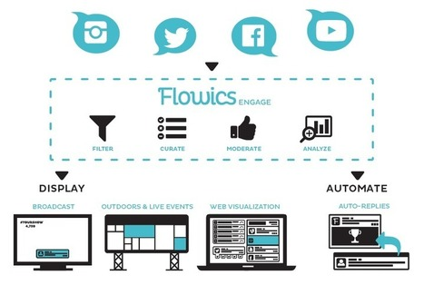 Flowics, curaduría de redes sociales para canales de televisión | Las Tics y las ciencias de la informacion | Scoop.it