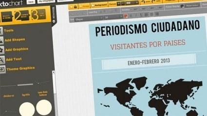 Algunas herramientas para la creación de visualizaciones de datos | Periodismo Ciudadano | Periodismo Ciudadano | Scoop.it