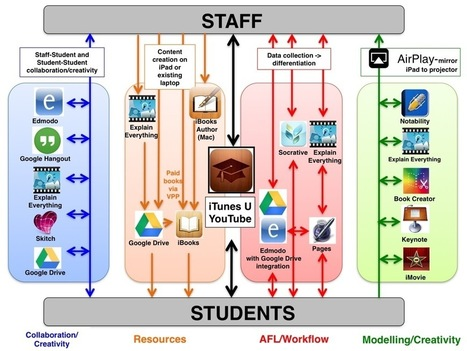 The iPad Toolkit for Learning? | Alternative Professional Development | Scoop.it