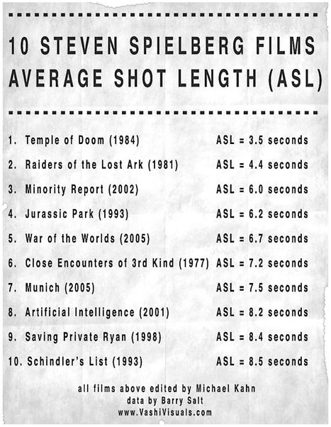 10 Steven Spielberg Films Average Shot Length (ASL) | Cinema | Scoop.it