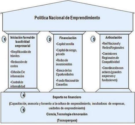 Política Nacional de Emprendimiento | EMPRE´TICS | Scoop.it
