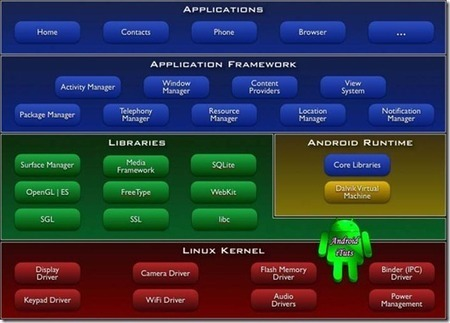 Android Development | Androidituts | Scoop.it
