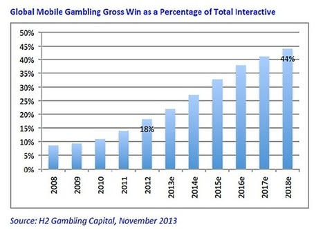 Mobile betting and gaming to make up 44% of interactive gross win by 2018, new H2 mobile report reveals | Betting and Gaming Marketing | Scoop.it