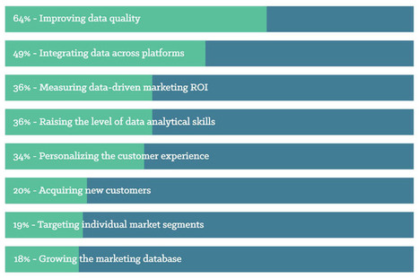Marketing Trends Continually Change, Data Remains Constant | BPO Services India | Hi-Tech BPO Services | Scoop.it