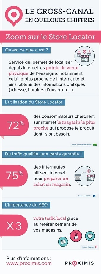 Infographie cross-canal : zoom sur le Store Locator | Trafic magasins | Scoop.it