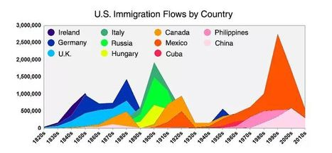 Here's Everyone Who's Immigrated to the U.S. Since 1820 | Unit 2- Population and Migration | Scoop.it