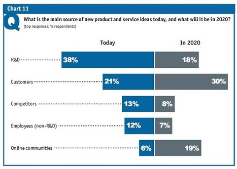 Customers will replace R&D as the main source of new ideas   The Jazz of Innovation   Scoop.it
