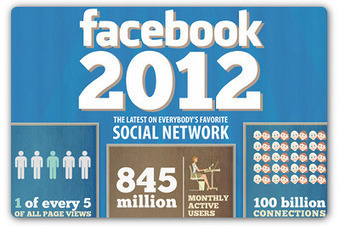 Infographic: The most recent (and incredibly impressive) Facebook stats | Articles | Facebook Daily | Scoop.it
