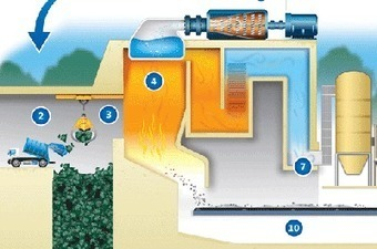 Waste-to-energy technology is cleaner and safer than generally believed - MinnPost.com | Technology in Business Today | Scoop.it