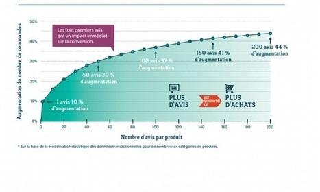 e-commerce: les avis consommateurs impactent les ventes | Actu et stratégie e-commerce | Scoop.it