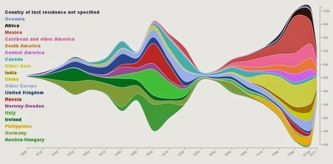 200 Years of U.S. Immigration, in 1 Colorful Infographic | Community Village Daily | Scoop.it