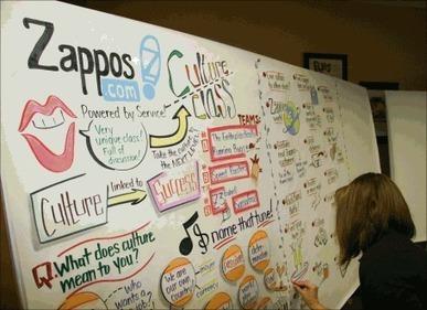 InfoDoodling™ « Doodle Revolution | Pokus | Scoop.it