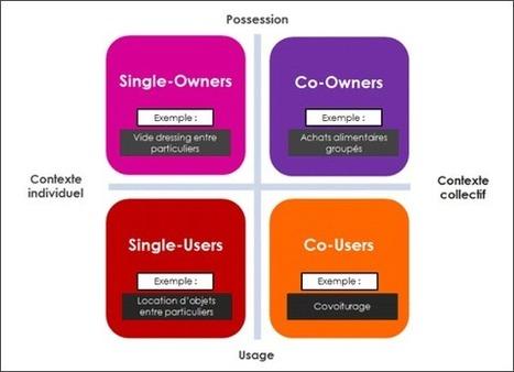 Le consommateur collaboratif se fait tirer le portrait | Food & consumer goods | Scoop.it
