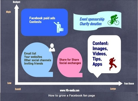 The Best Practices to Grow a Facebook Fan Page   Social Media   Scoop.it