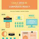Are You Ready for Corporate MOOCs? #Infographic | DiHE- Digitalisation in Higher Education | Scoop.it
