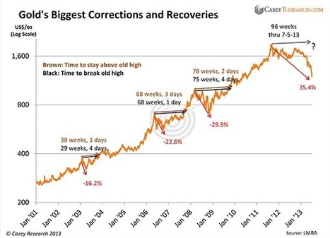 Gold Price Correction: What Next?   Gold News   GOLD On The Move   Scoop.it