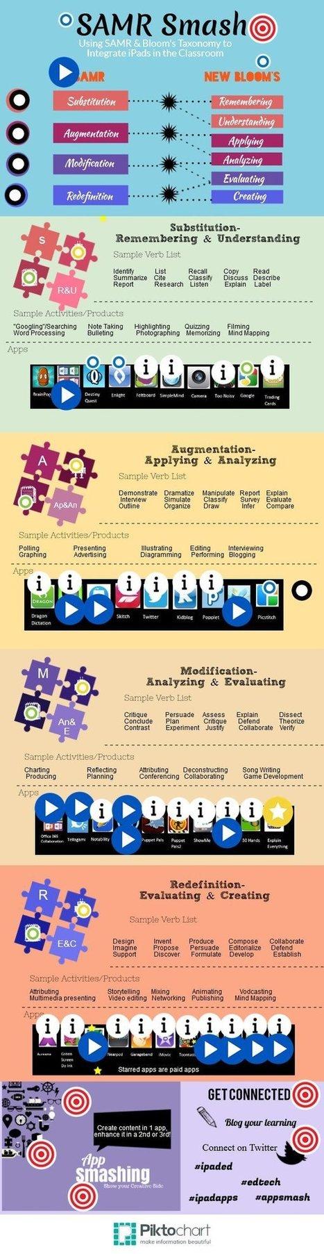 SAMR Smash by hneltner | iPad Apps for Learning | Scoop.it