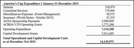 America's Cup Spending: Just Over $14 Million - Bernews.com | SAILING EXPORT - @SailingExport | Scoop.it