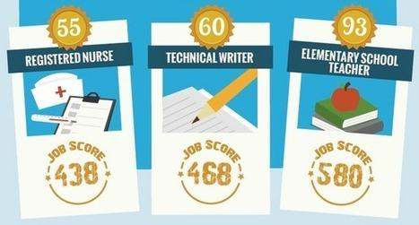 Which Jobs Have the Brightest Future? [INFOGRAPHIC] | Emploi et Recrutement des talents du Web | Scoop.it