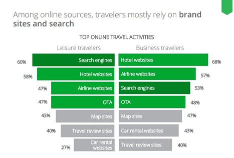 The 2013 Traveler study by Google | CURATION, SOCIAL MEDIA and SEO | Scoop.it
