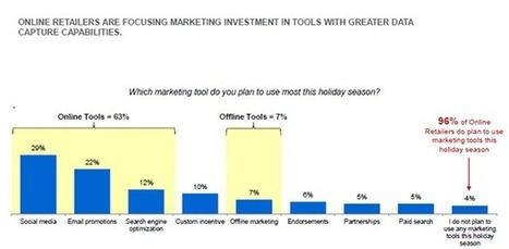 Digital Tops Marketing Priorities for Retailers This Holiday Season [Study]   MarketingHits   Scoop.it