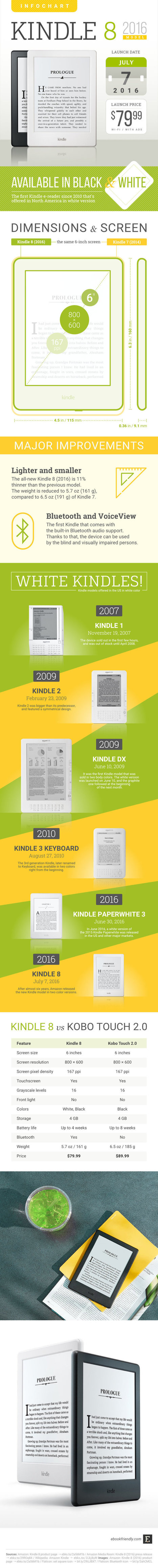 Kindle 8 (2016) – everything you wanted to know (infographic) | Ebook and Publishing | Scoop.it
