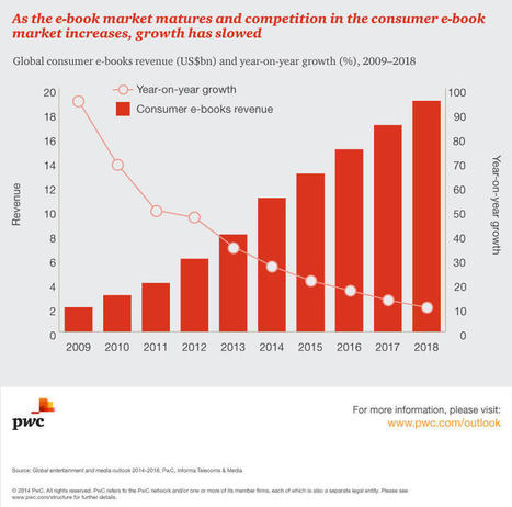 Ebooks in 2015: Trends and Forecasts Part 1   MioBook...Infografiche!   Scoop.it