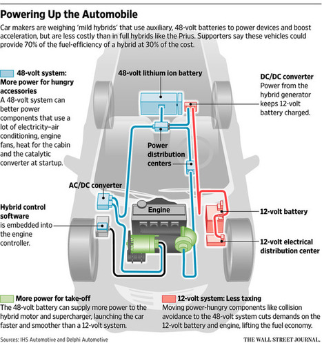 48 volt battery could be the answer-China's Car Makers Pioneer 'Mild Hybrids' | Hydrogen powered cars | Scoop.it