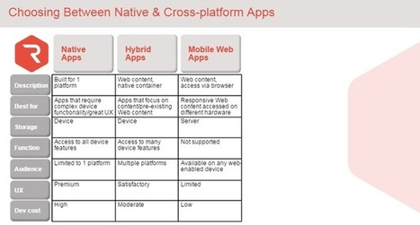 HTML5 vs hh Mobile Apps: Pros and Cons | tic y mas | Scoop.it