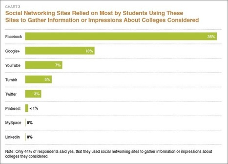 The Influence of Social Media Site on the College Search Process | On education | Scoop.it
