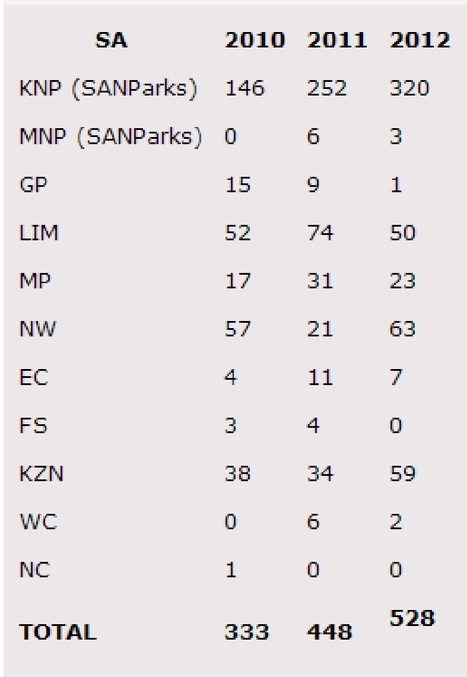 Rhino poaching getting worse - the Park Stats | What's Happening to Africa's Rhino? | Scoop.it