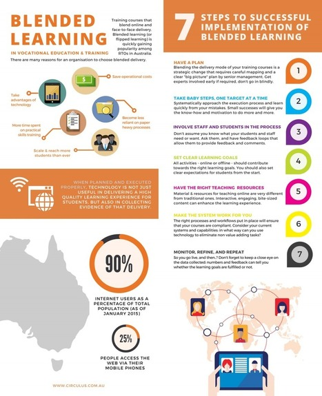 Making Blended Learning Work Infographic - e-Learning Infographics | Zentrum für multimediales Lehren und Lernen (LLZ) | Scoop.it