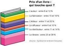 [Loi anti-Amazon] Ou la (vaine) tentative de protection des libraires | Communication - Edition_Mode Pause | Scoop.it