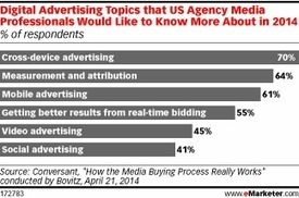 Cross-Device Advertising a Hot Topic in 2014 | #PrecisionMobileAdvertising | Scoop.it
