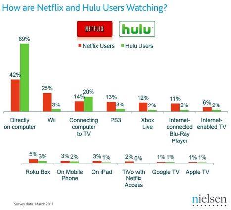 What Netflix and Hulu Users are Watching… and How | TV Everywhere | Scoop.it