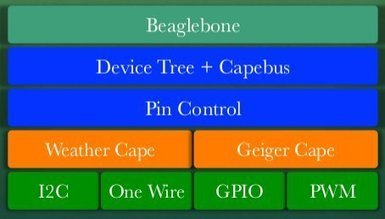 Beaglebone: The Perfect Telemetry Platform? – ELCE 2012 | Embedded Systems News | Scoop.it