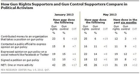 Colorado recall points to greater intensity among gun-rights supporters - Pew Research Center | Current Politics | Scoop.it