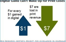 US newspaper publishers can't find a digital business model | Digital publishing | Scoop.it