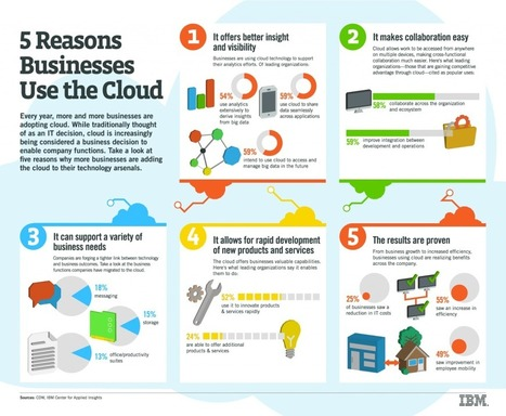 Why small and midsize businesses (SMB) should consider the cloud - Thoughts on Cloud | trends of the future | Scoop.it