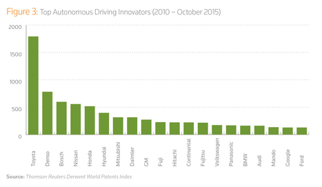 Established Automakers Not Yielding to Technology Companies on Autonomous Cars - IPWatchdog.com | Patents & Patent Law | Patents and Patent Law | Scoop.it