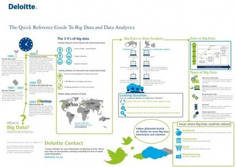 Data Analytics & Big Data: An infographic guide | Visualization Techniques and Practice | Scoop.it