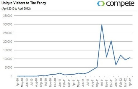 An Updated Look Into the Battle Between Pinterest and The Fancy | My take on Social media | Scoop.it