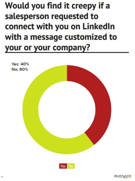 2 Charts That Prove the Importance of Custom LinkedIn Requests | Public Relations & Social Media Insight | Scoop.it