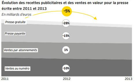 La culture, poids lourd de l'économie française | DocPresseESJ | Scoop.it