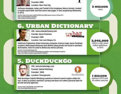 The World's Top 10 One-Person Startups #INFOGRAPHIC   MarketingHits   Scoop.it