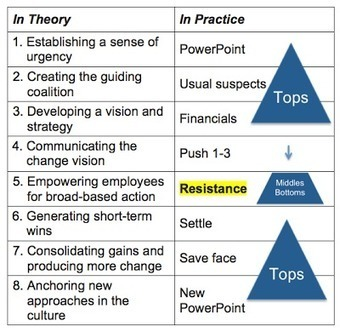 The Irony of Empowerment in Change:  Kotter Theory vs. Practice | Programme, project and change management | Scoop.it