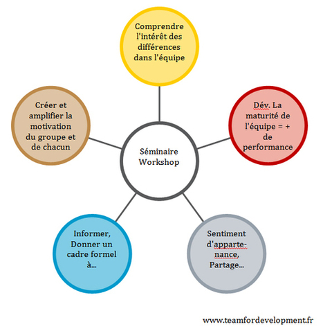 Conseils pour organiser un séminaire ou un workshop idéal - | Communication Evénementielle | Motivation et Performance | Scoop.it