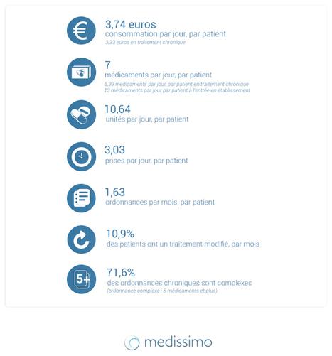 E-santé : quand le médicament français se connecte | Santé & Médecine | Scoop.it