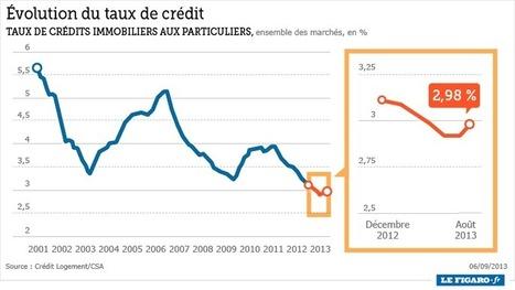 Crédit immobilier: les taux remontent doucement   Investissemen-Economie   Scoop.it